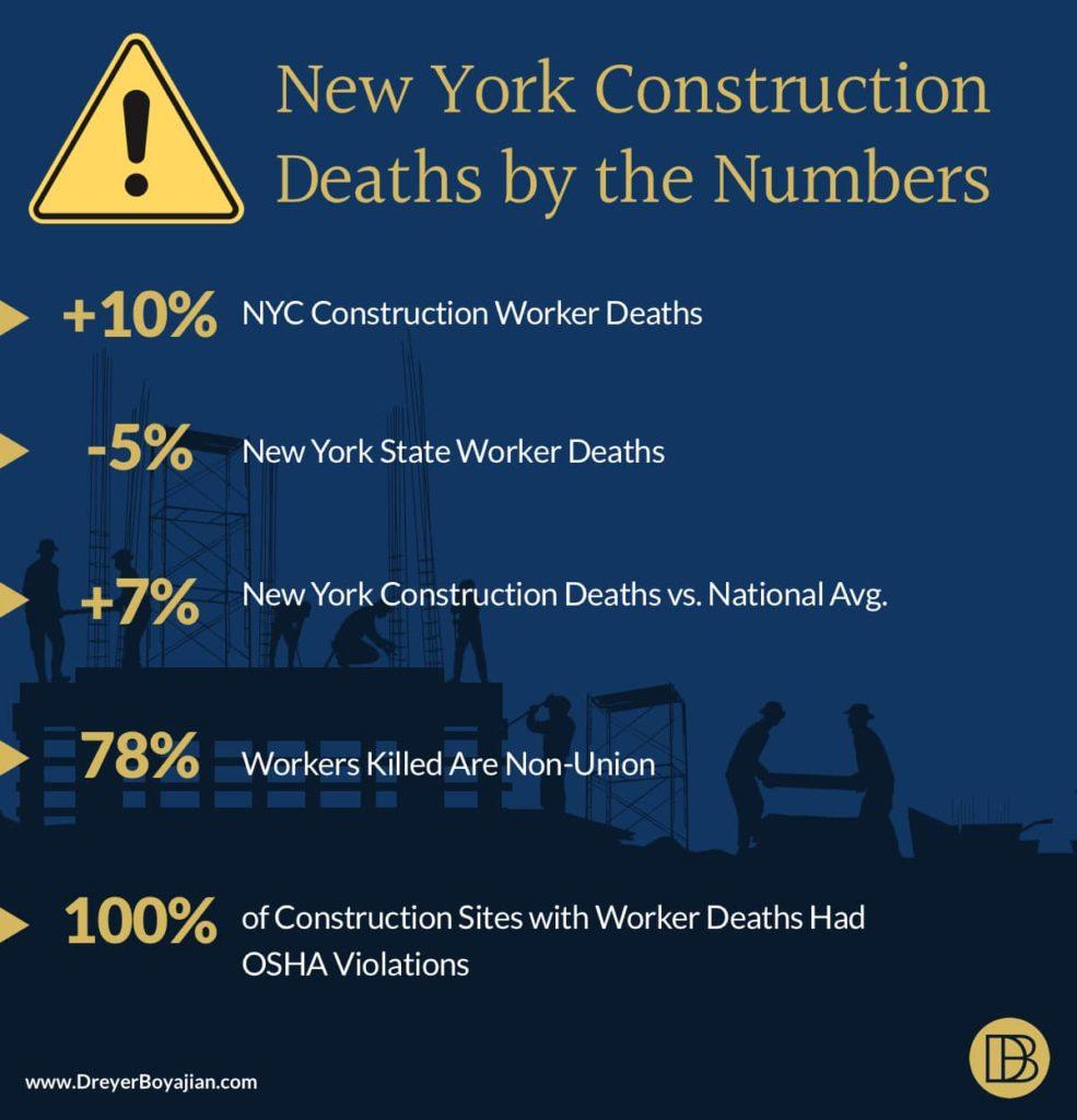New York Construction Accident Death Statistics | Dreyer Boyajian LLP