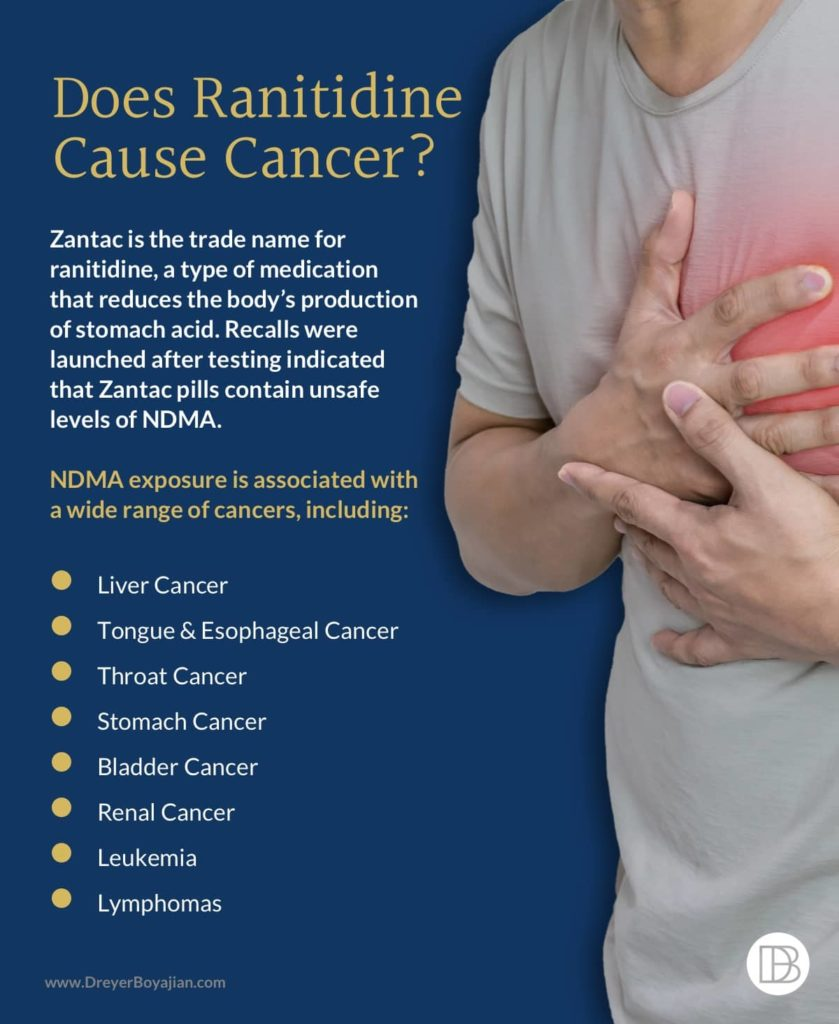 Cancer Risk Associated with Zantac/Ranitidine | Dreyer Boyajian LLP